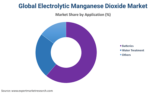 Global Electrolytic Manganese Dioxide Market By Application
