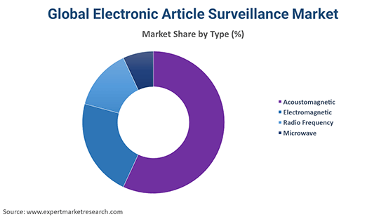 Global Electronic Article Surveillance Market By Type