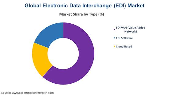 Global Electronic Data Interchange (EDI) Market By Type