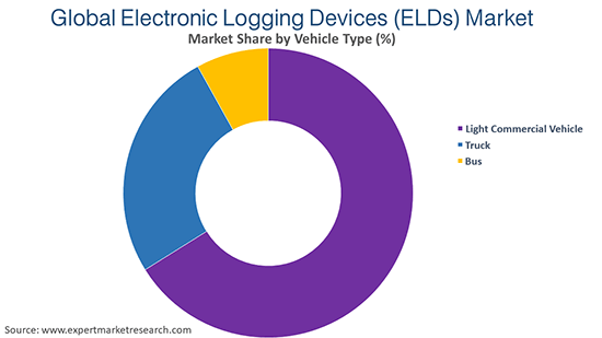 Global Electronic Logging Devices (ELDs) Market By Vehicle Type