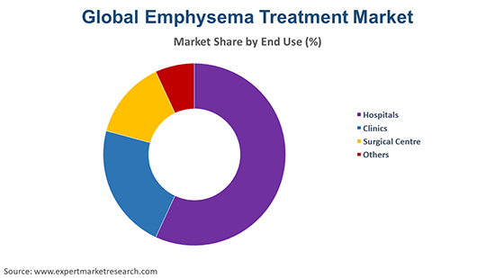 Global Emphysema Treatment Market By End Use