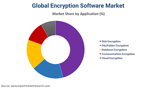 Global Encryption Software Market By Application