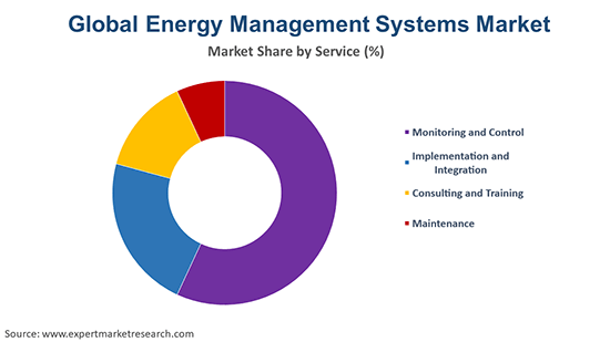 Global Energy Management Systems Market By Service