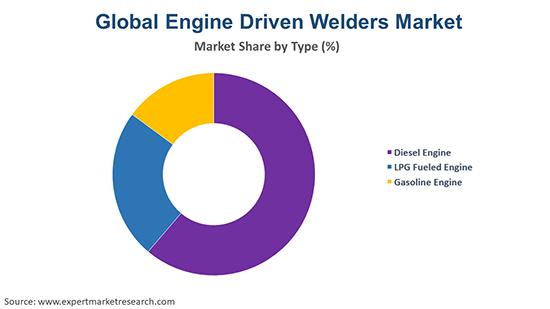 Global Engine Driven Welders Market By type