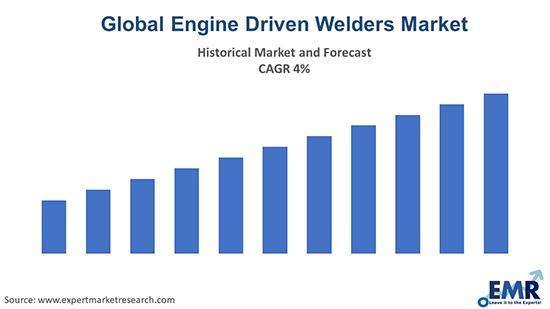 Global Engine Driven Welders Market