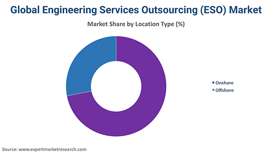 Global Engineering Services Outsourcing (ESO) Market By Location Type