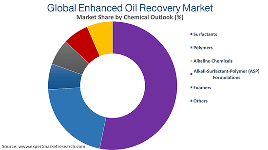 Global Enhanced Oil Recovery Market By Chemical