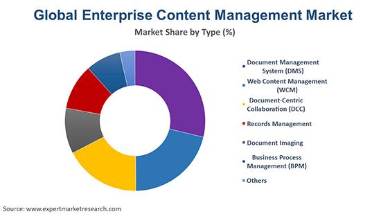 Global Enterprise content management Market By Type
