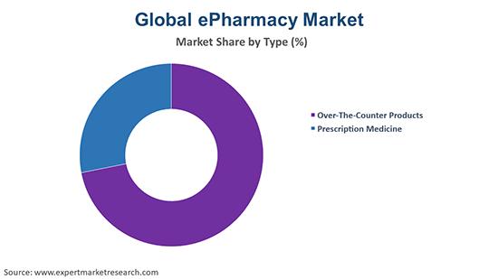Global ePharmacy Market by Type