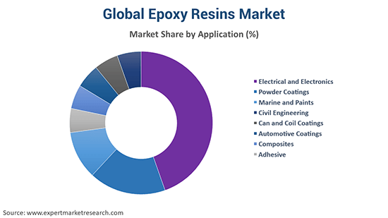 Global Epoxy Resins Market By Application