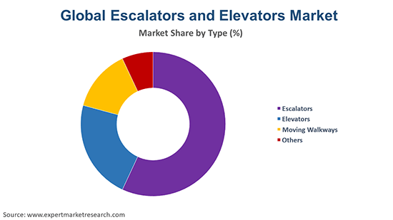 Global Escalators and Elevators Market By Type
