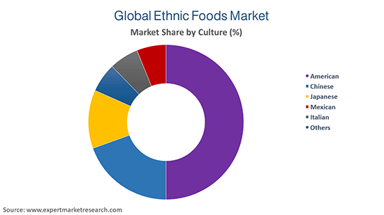 Global Ethnic Foods Market by Culture