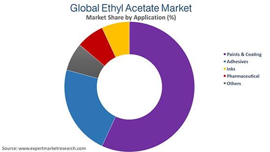 Global Ethyl Acetate Market By Application