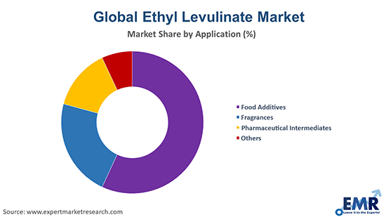 Ethyl Levulinate Market by Application