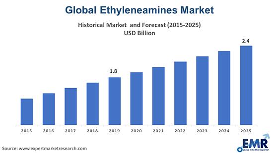 Global Ethyleneamines Market