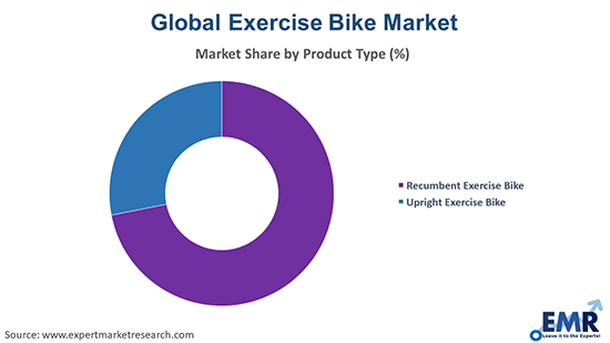Exercise Bike Market by Product Type