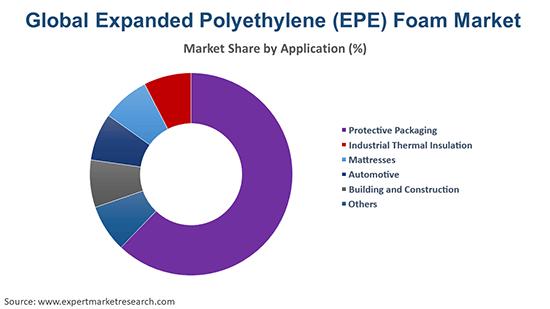 Global Expanded Polyethylene (EPE) Foam Market By Application