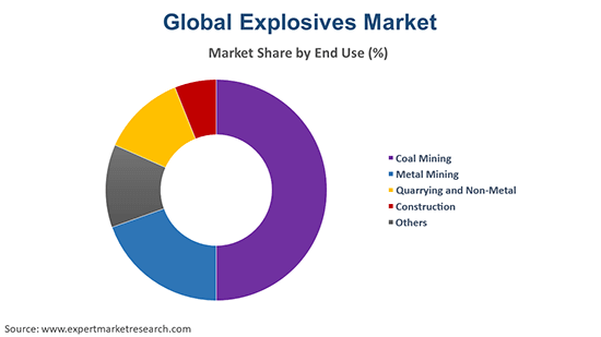 Global Explosives Market by End Use