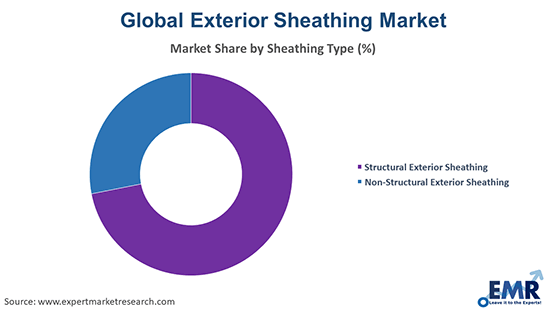 Exterior Sheathing Market by Sheathing Type