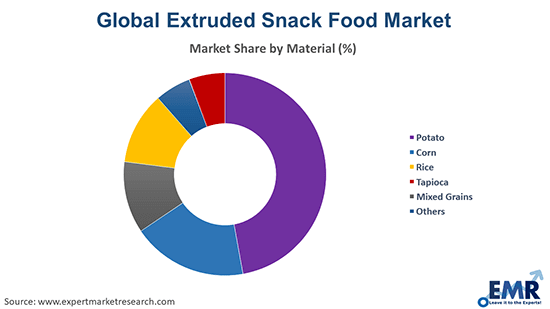 Extruded Snack Food Market by Material