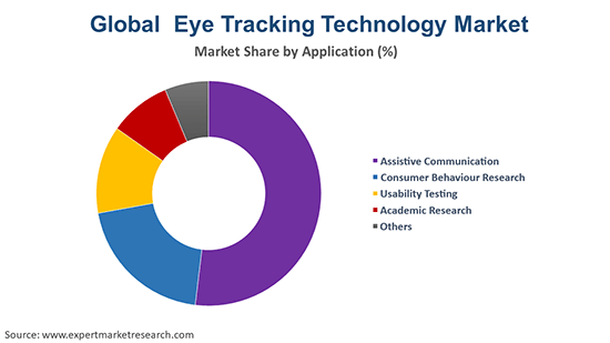 Global Eye Tracking Technology Market By Application