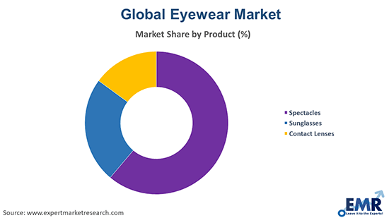 Eyewear Market by Product
