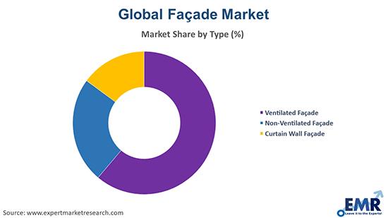 Façade Market by Type