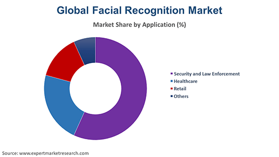 Global Facial Recognition Market By Application