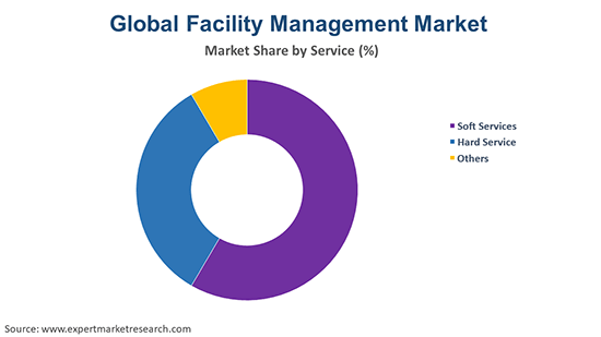 Global Facility Management Market By Service