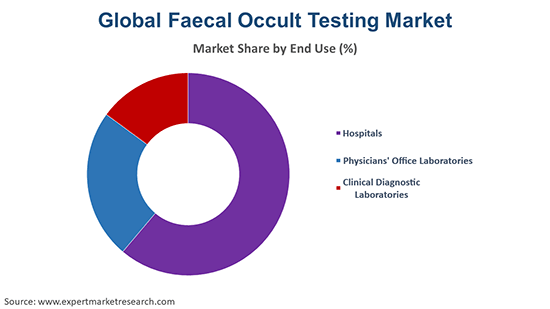 Global Faecal Occult Testing Market By End Use