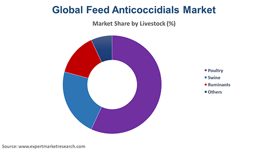 Global Feed Anticoccidials Market By Livestock