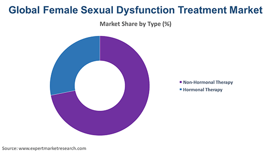Global Female Sexual Dysfunction Treatment Market By Type