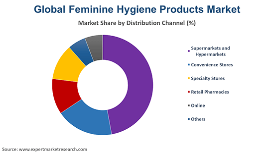 Global Feminine Hygiene Products Market By Distribution Channel