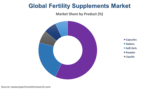 Global Fertility Supplements Market By Product