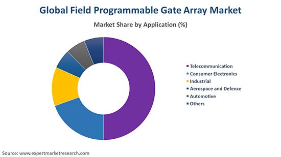 Global Field Programmable Gate Array Market By Application