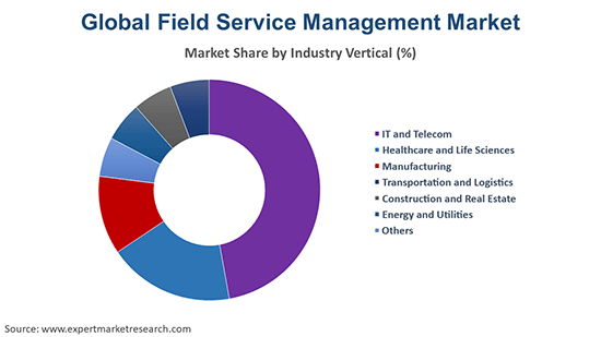 Global Field Service Management Market By Industry Vertical