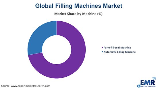 Filling Machines Market by Machine