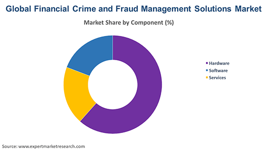 Global Financial Crime and Fraud Management Solutions Market By Components