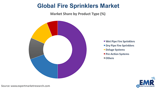 Fire Sprinklers Market by Product Type