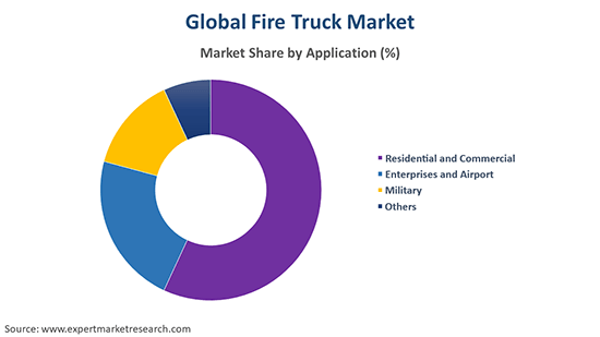 Global Fire Truck Market By Application