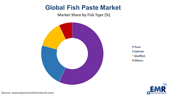 Global Fish Paste Market by Fist Type