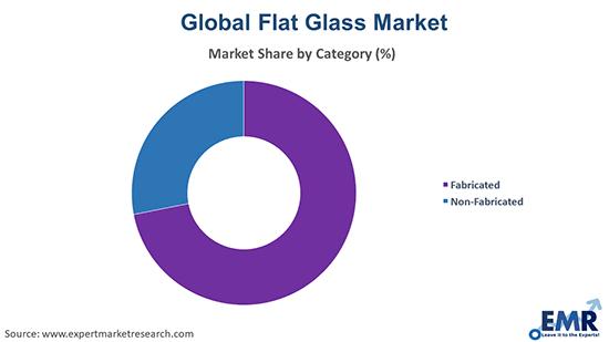 Flat Glass Market by Category