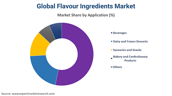 Global Flavour Ingredients Market By Application