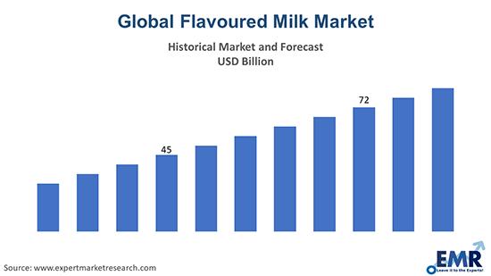 Flavoured Milk Market