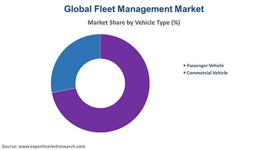 Global Fleet Management Market By Vehicle Type