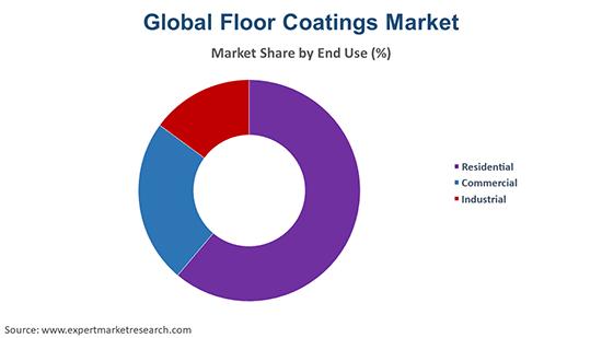 Global Floor Coatings Market By End Use