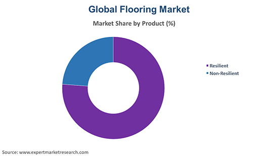 Global Flooring Market By Product