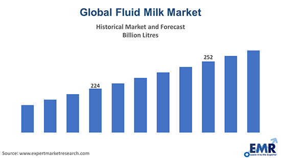 Fluid Milk Market