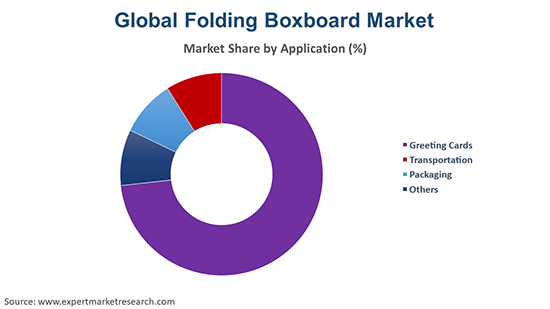 Global Folding Boxboard Market By Application