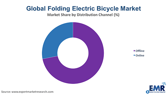 Folding Electric Bicycle Market by Distribution Channel